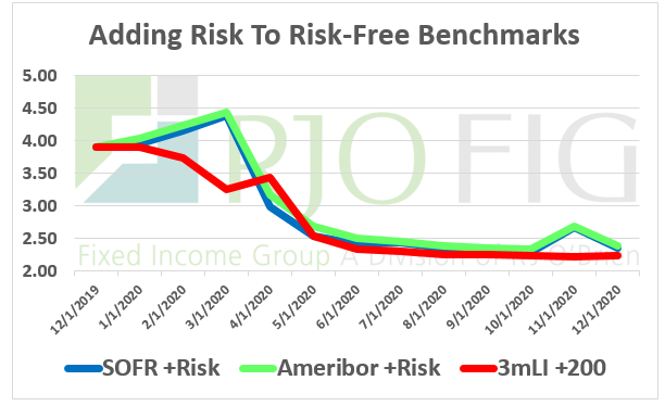 Adding Risk to Risk Free Benchmarks 1