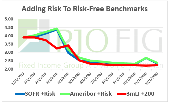 Adding Risk to Risk Free Benchmarks