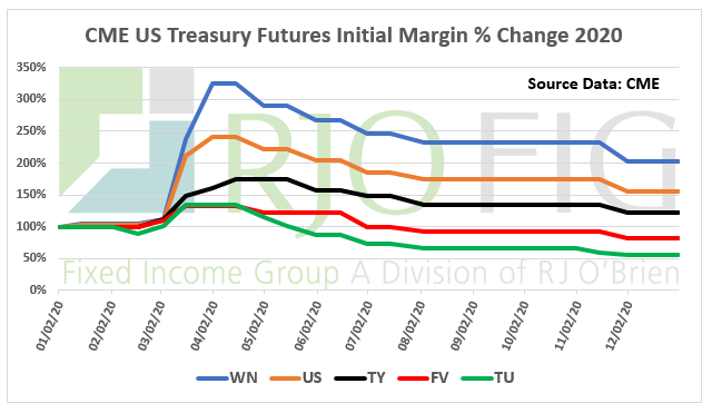 CME Margin Increases 2020